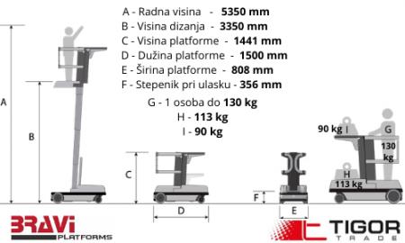 Sprint platforma